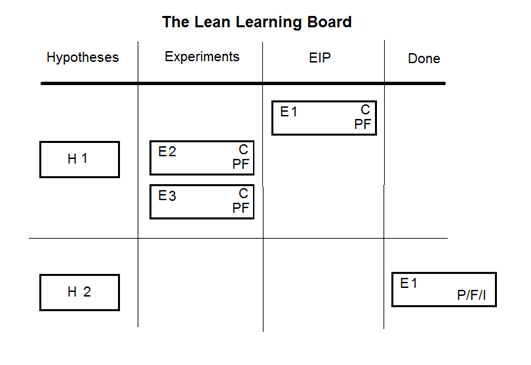 The Lean Learning Board